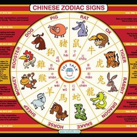 Tot Talk Chinese Zodiac PlaceMat