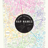 Grand Taxonomy of Rap Names Poster